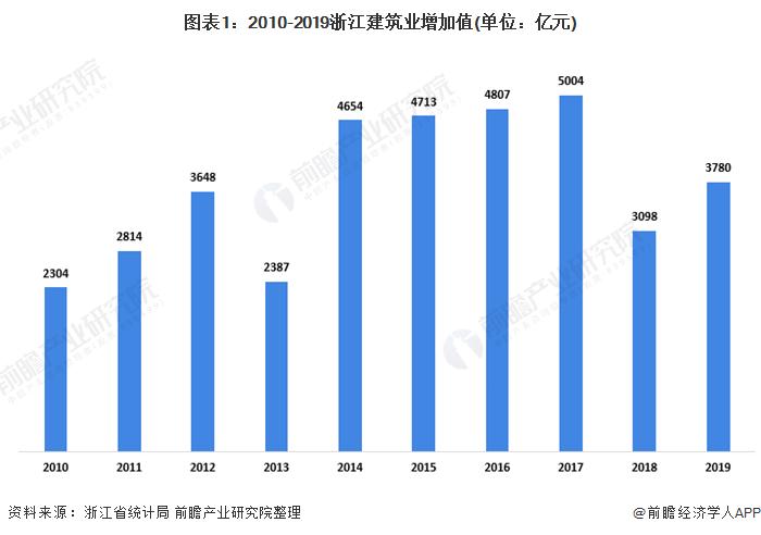 图表1:2010-2019浙江建筑业增加值(单位:亿元)
