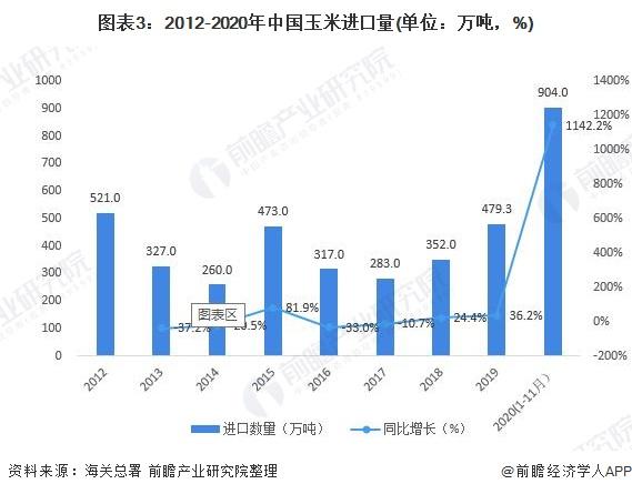 图表3:2012-2020年中国玉米进口量(单位:万吨,%)