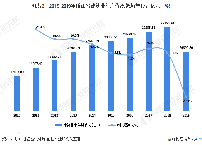图表2:2015-2019年浙江省建筑业总产值及增速(单位:亿元,%)