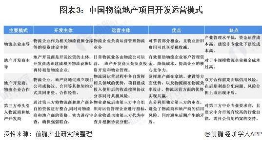 图表3:中国物流地产项目开发运营模式