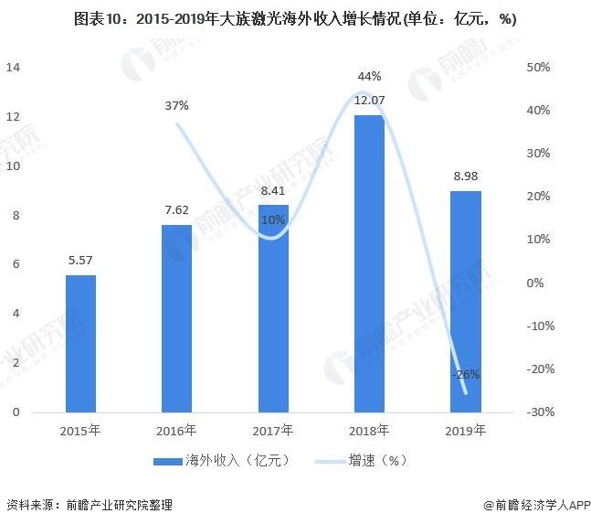 图表10:2015-2019年大族激光海外收入增长情况(单位:亿元,%)