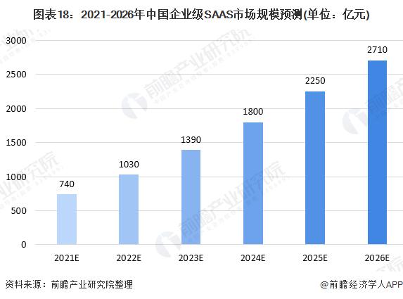 图表18:2021-2026年中国企业级SAAS市场规模预测(单位:亿元)