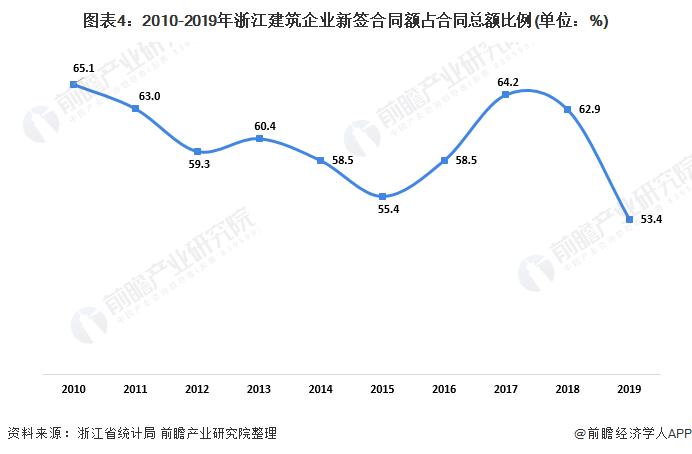 图表4:2010-2019年浙江建筑企业新签合同额占合同总额比例(单位:%)
