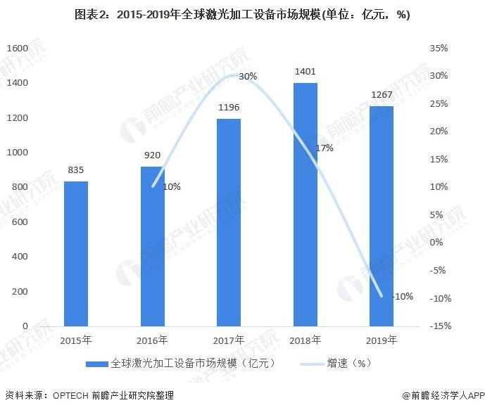 图表2:2015-2019年全球激光加工设备市场规模(单位:亿元,%)
