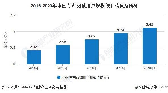 2016-2020年中国有声阅读用户规模统计情况及预测