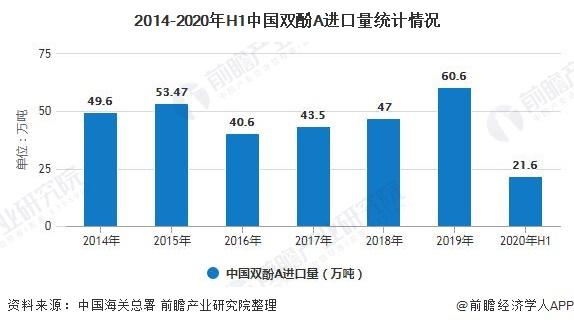 2014-2020年H1中国双酚A进口量统计情况