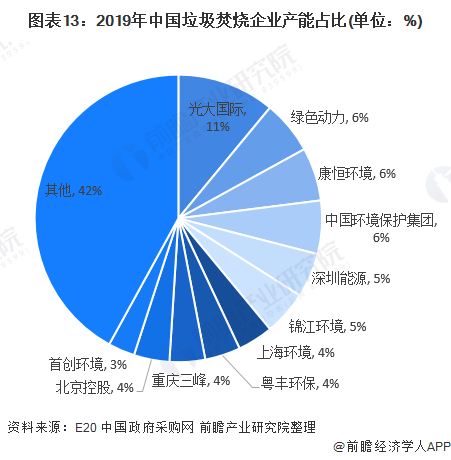 圖表13:2019年中國垃圾焚燒企業產能占比(單位:%)
