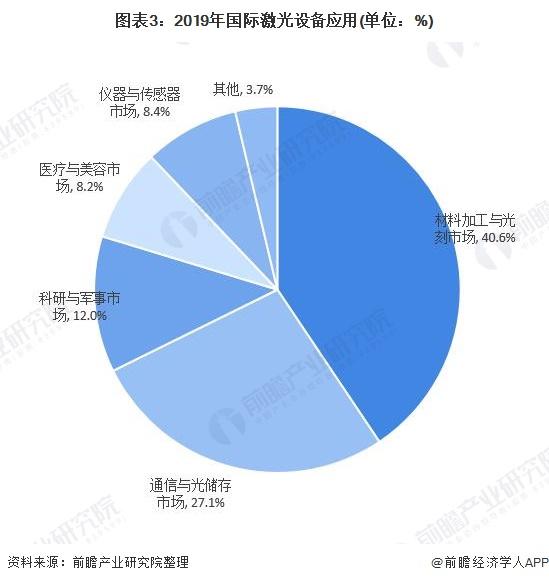 图表3:2019年国际激光设备应用(单位:%)