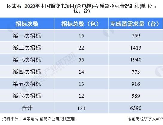 图表4:2020年中国输变电项目(含电缆)-互感器招标情况汇总(单位:包,台)