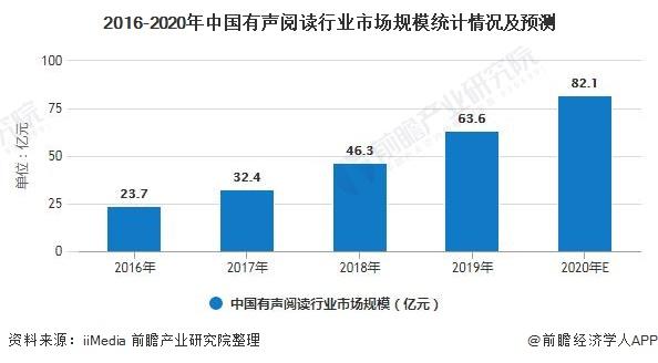 2016-2020年中国有声阅读行业市场规模统计情况及预测