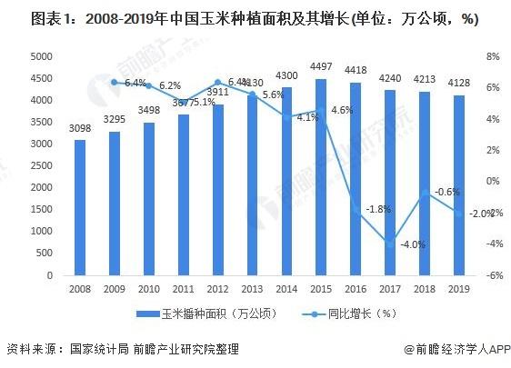 图表1:2008-2019年中国玉米种植面积及其增长(单位:万公顷,%)