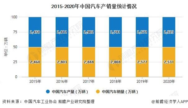 2015-2020年中国汽车产销量统计情况