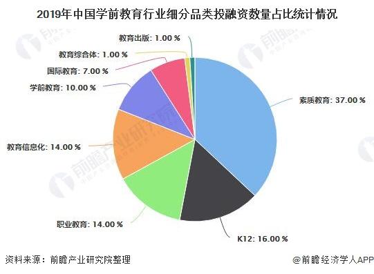 2019年中国学前教育行业细分品类投融资数量占比统计情况