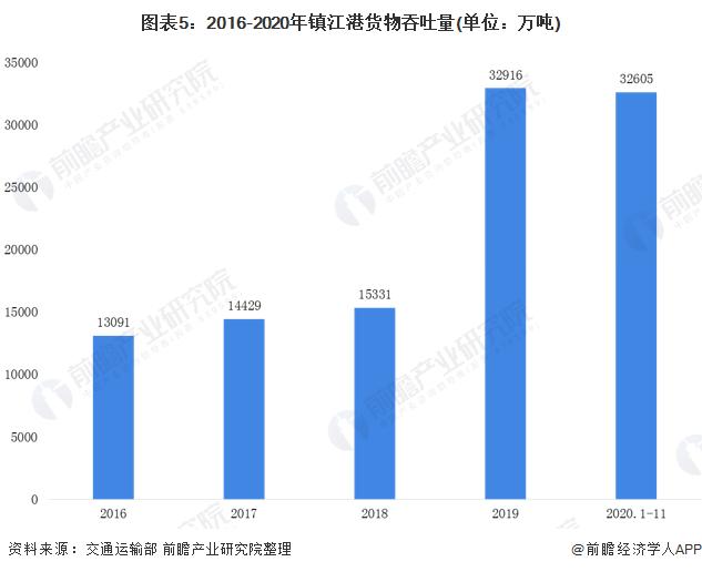 图表5:2016-2020年镇江港货物吞吐量(单位:万吨)