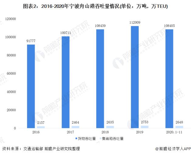 图表2:2016-2020年宁波舟山港吞吐量情况(单位:万吨,万TEU)