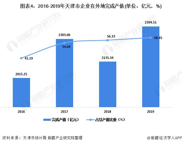 图表4:2016-2019年天津市企业在外地完成产值(单位:亿元,%)