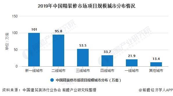 2019年中国精装修市场项目规模城市分布情况