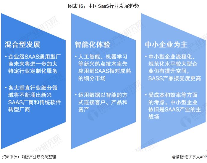 图表16:中国SaaS行业发展趋势