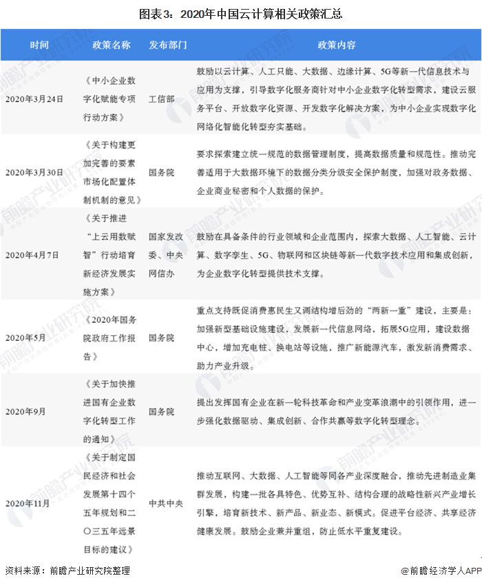 图表3:2020年中国云计算相关政策汇总
