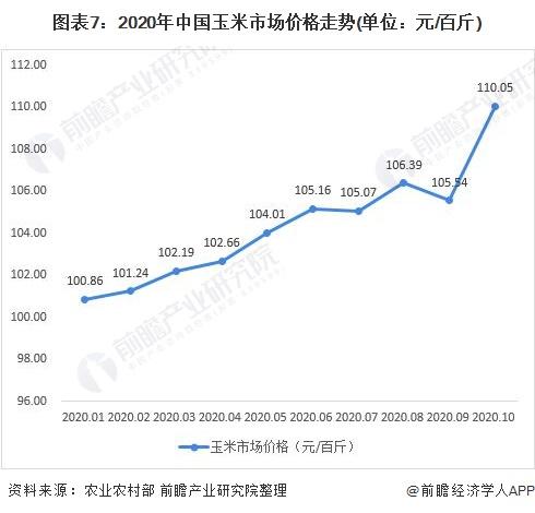 图表7:2020年中国玉米市场价格走势(单位:元/百斤)