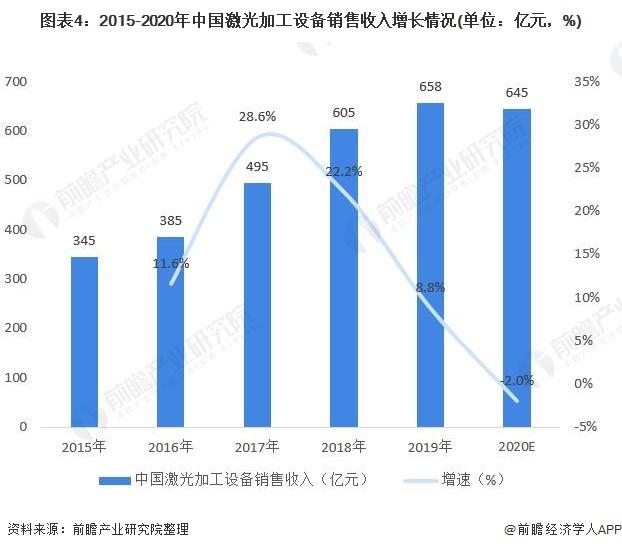 图表4:2015-2020年中国激光加工设备销售收入增长情况(单位:亿元,%)