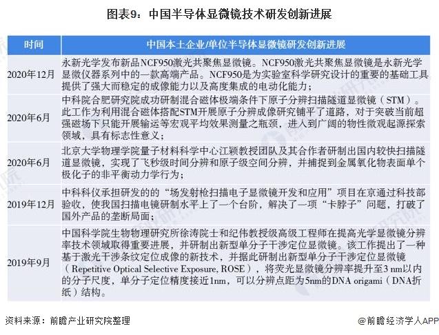 图表9:中国半导体显微镜技术研发创新进展