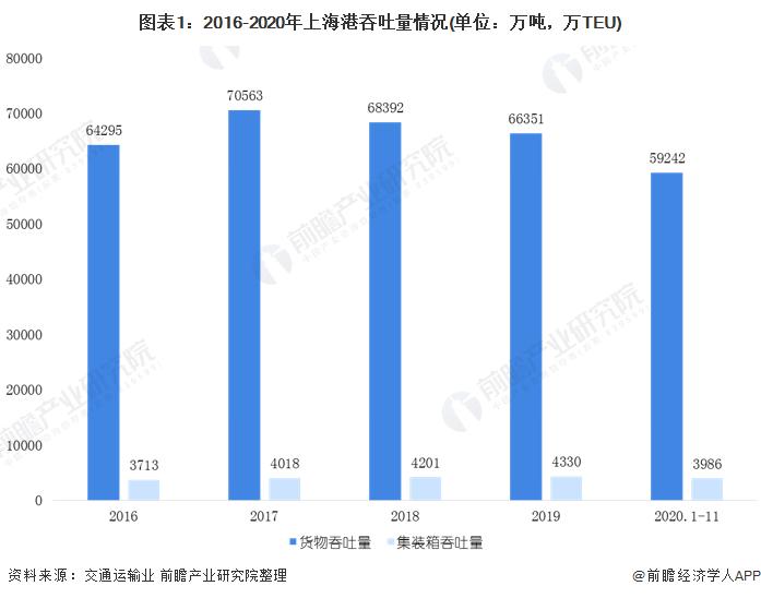 图表1:2016-2020年上海港吞吐量情况(单位:万吨,万TEU)