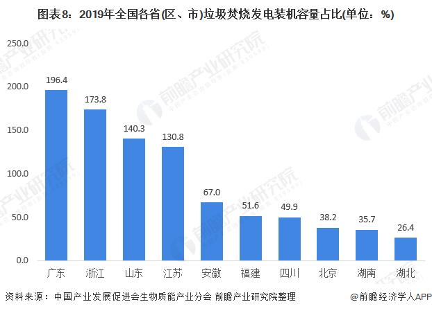 圖表8:2019年全國各省(區、市)垃圾焚燒發電裝機容量占比(單位:%)