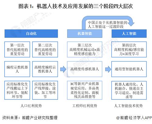 图表1:机器人技术及应用发展的三个阶段四大层次