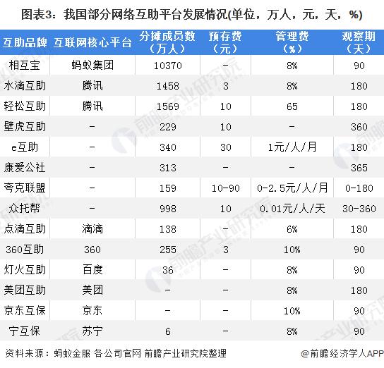 图表3:我国部分网络互助平台发展情况(单位,万人,元,天,%)