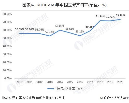 图表6:2010-2020年中国玉米产销率(单位:%)