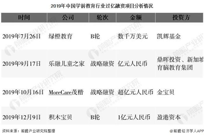 2019年中国学前教育行业过亿融资项目分析情况