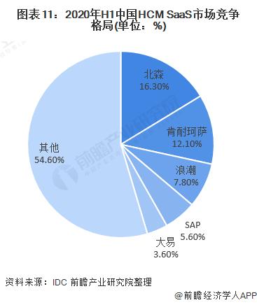 图表11:2020年H1中国HCM SaaS市场竞争格局(单位:%)