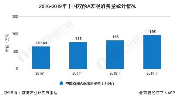 2016-2019年中国双酚A表观消费量统计情况