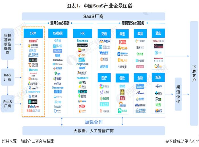 图表1:中国SaaS产业全景图谱