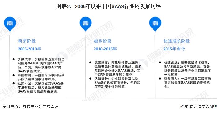 图表2:2005年以来中国SAAS行业的发展历程