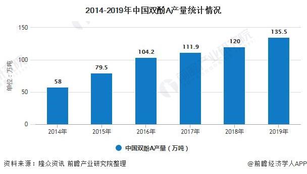 2014-2019年中国双酚A产量统计情况