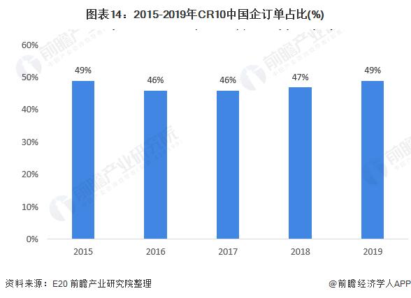 圖表14:2015-2019年CR10中國企訂單占比(%)