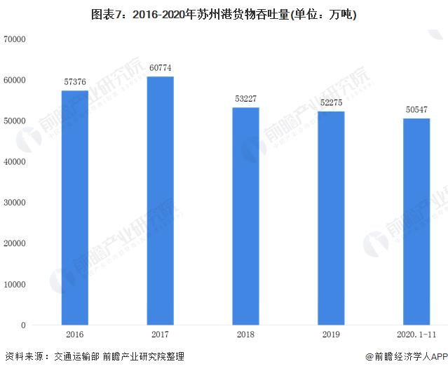 图表7:2016-2020年苏州港货物吞吐量(单位:万吨)