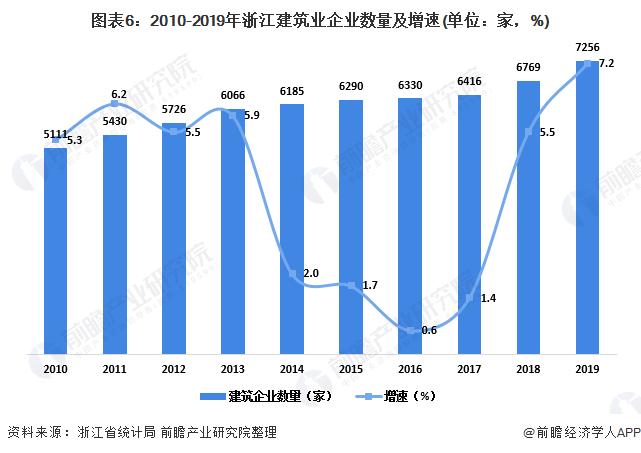 图表6:2010-2019年浙江建筑业企业数量及增速(单位:家,%)