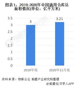 图表1:2019-2020年中国通用仓库总面积情况(单位:亿平方米)