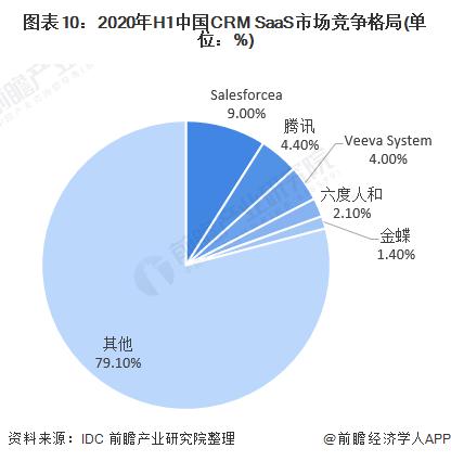 图表10:2020年H1中国CRM SaaS市场竞争格局(单位:%)
