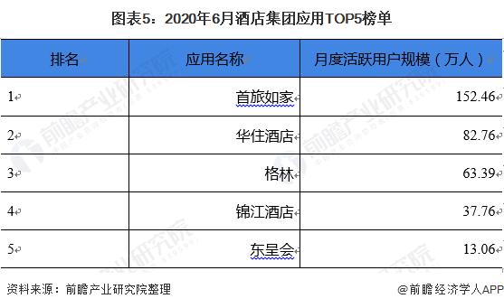 图表5:2020年6月酒店集团应用TOP5榜单