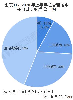 圖表11:2020 年上半年垃圾新增中標項目分布(單位:%)