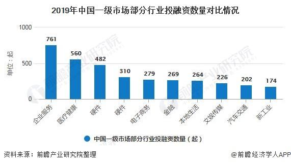 2019年中国一级市场部分行业投融资数量对比情况