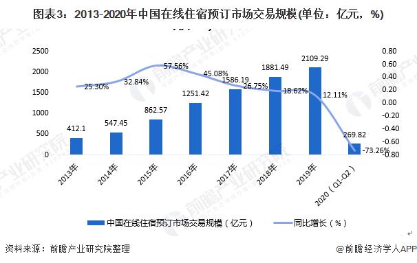 图表3:2013-2020年中国在线住宿预订市场交易规模(单位:亿元,%)
