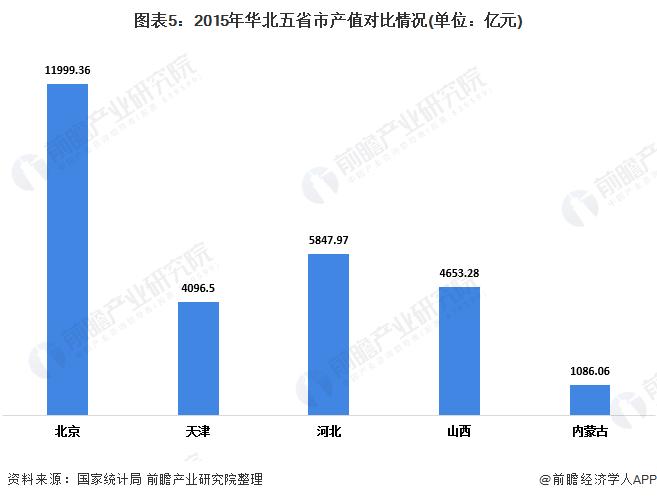 图表5:2015年华北五省市产值对比情况(单位:亿元)