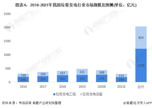 圖表4:2016-2021年我國垃圾發電行業市場規模及預測(單位:億元)