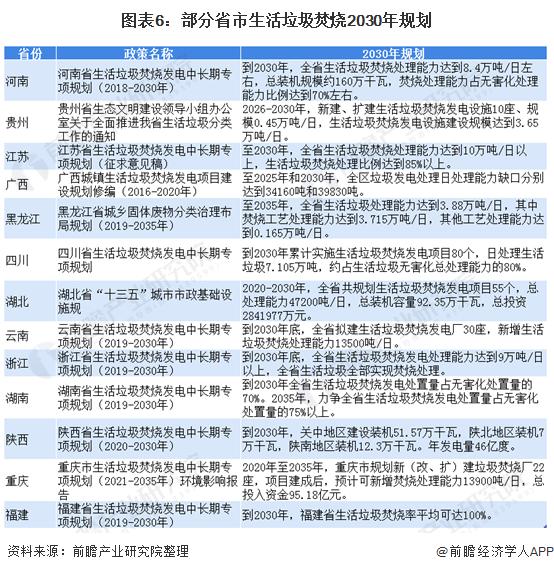 圖表6:部分省市生活垃圾焚燒2030年規劃