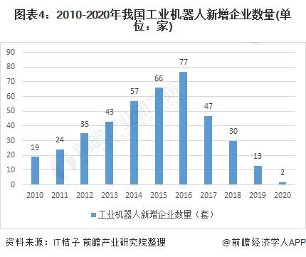 图表4:2010-2020年我国工业机器人新增企业数量(单位:家)